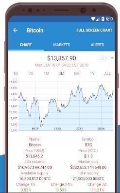 pozvani ste započeti trgovanje bitcoinima aplikacija za praćenje kripto ulaganja